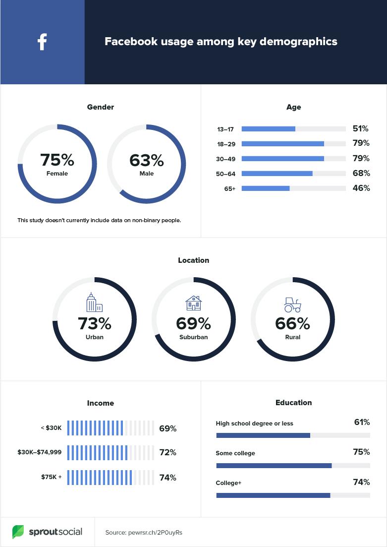 бизнес Facebook